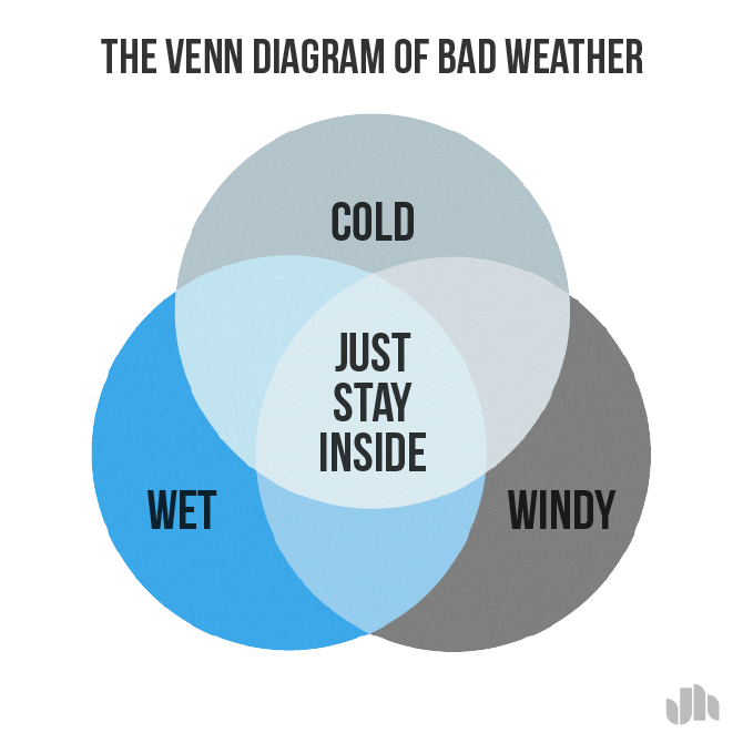 The venn diagram of bad weather jack hagley graphic design the venn diagram of bad weather jack hagley graphic design infographics ccuart Gallery